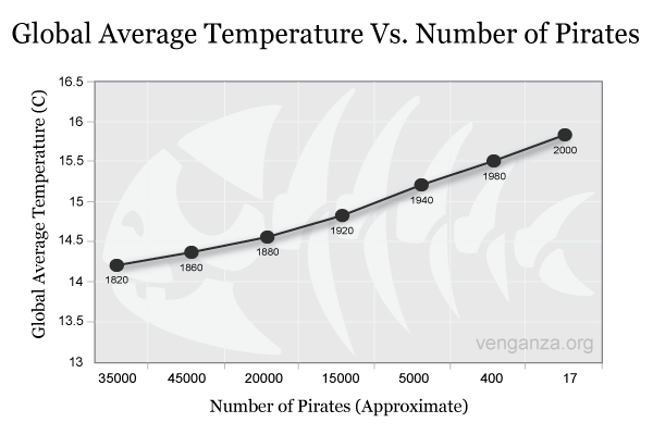 Pirates-chart[1]